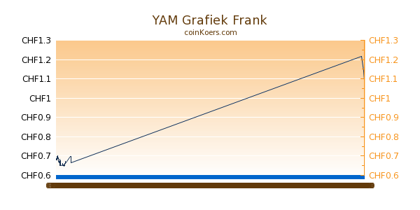 YAM Grafiek Vandaag