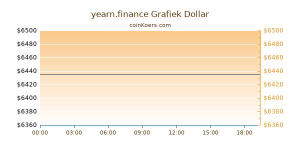 yearn.finance Grafiek Vandaag