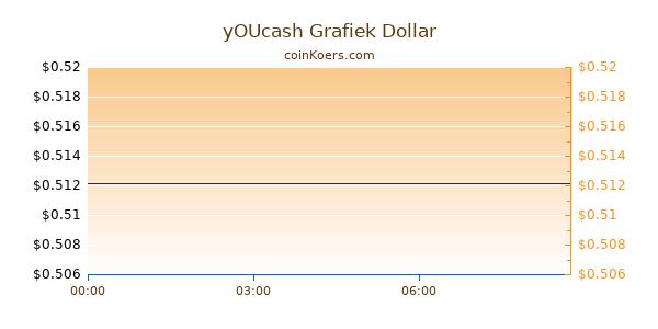 yOUcash Grafiek Vandaag