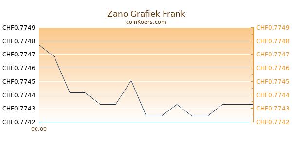 Zano Grafiek Vandaag