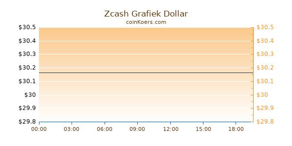 Zcash Grafiek Vandaag