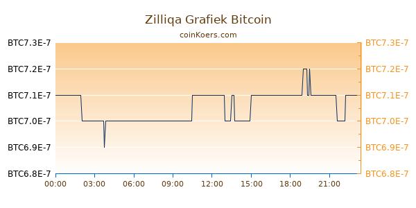 Zilliqa Grafiek Vandaag