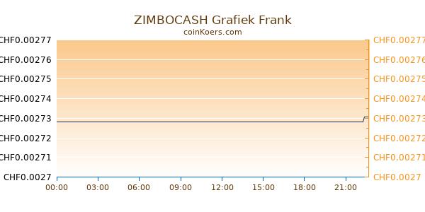 ZIMBOCASH Grafiek Vandaag